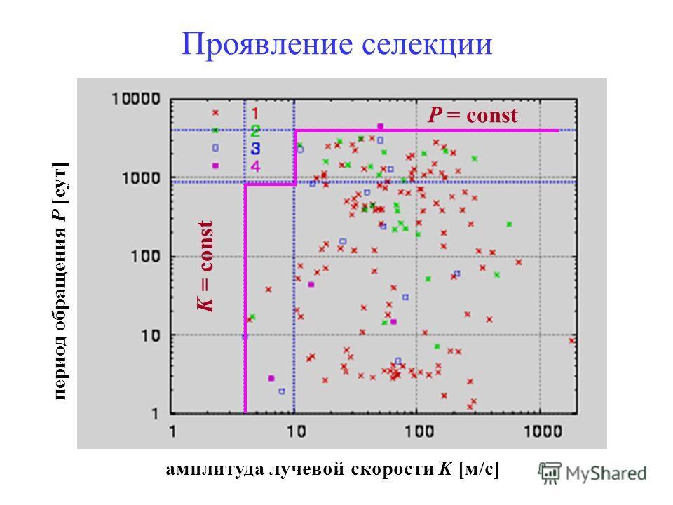 амплитуда лучевой скорости K [м/с] период обращения P [сут] K = const P = const Проявление селекции