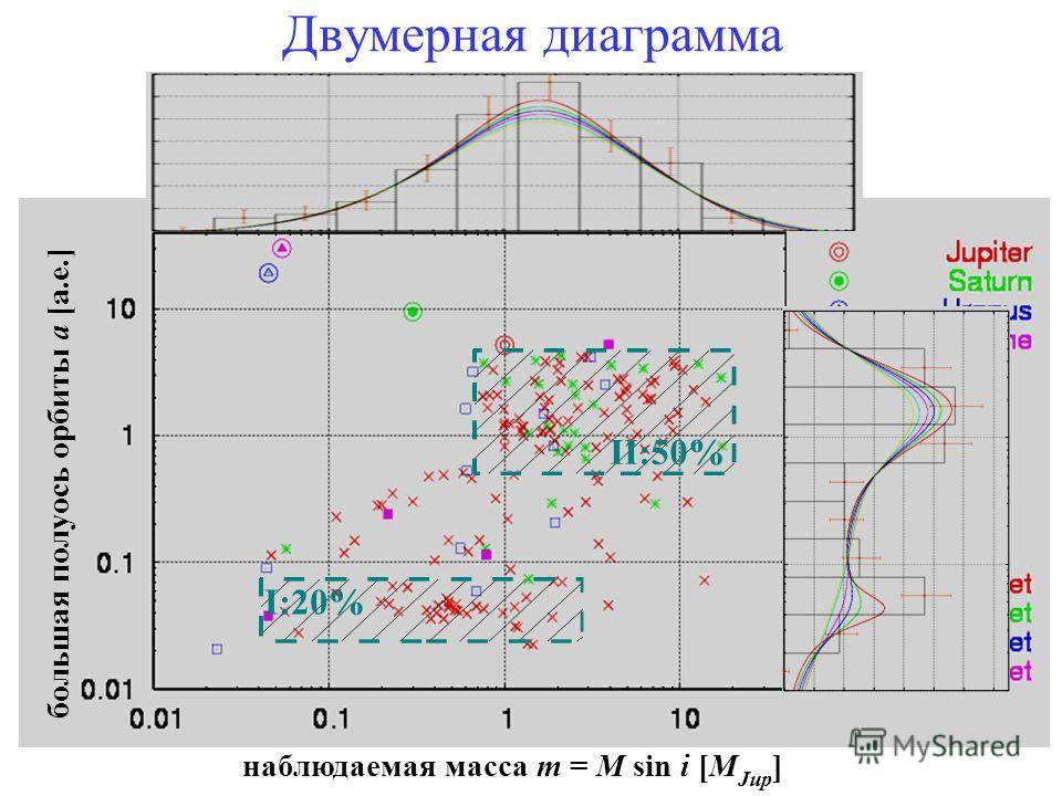 наблюдаемая масса m = M sin i [M Jup ] большая полуось орбиты a [а.е.] I:20% II:50% Двумерная диаграмма