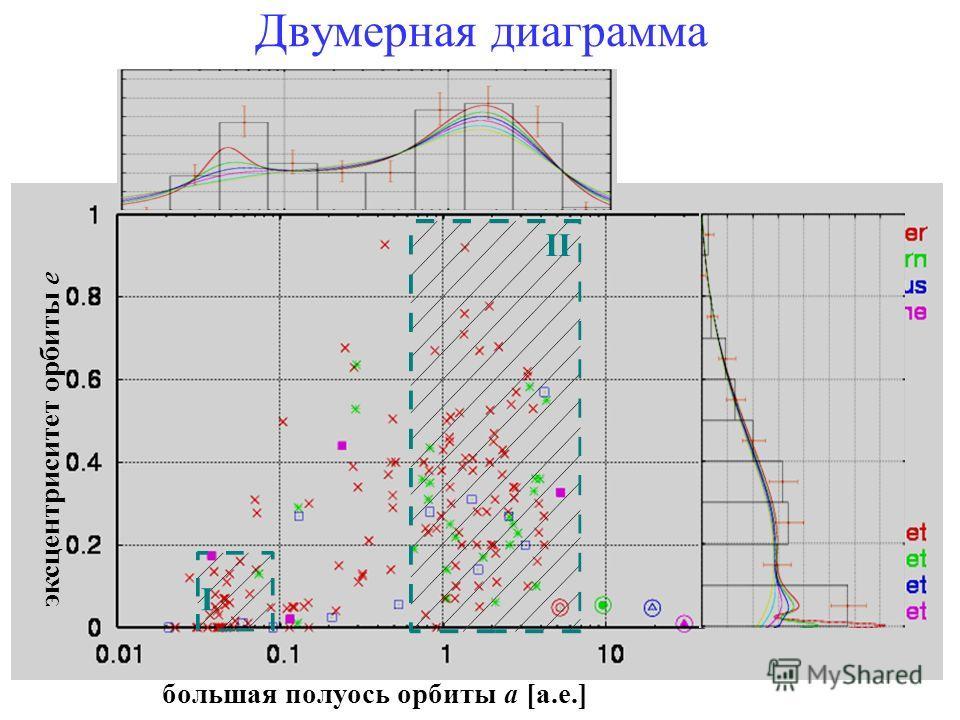 эксцентриситет орбиты e большая полуось орбиты a [а.е.] I II Двумерная диаграмма