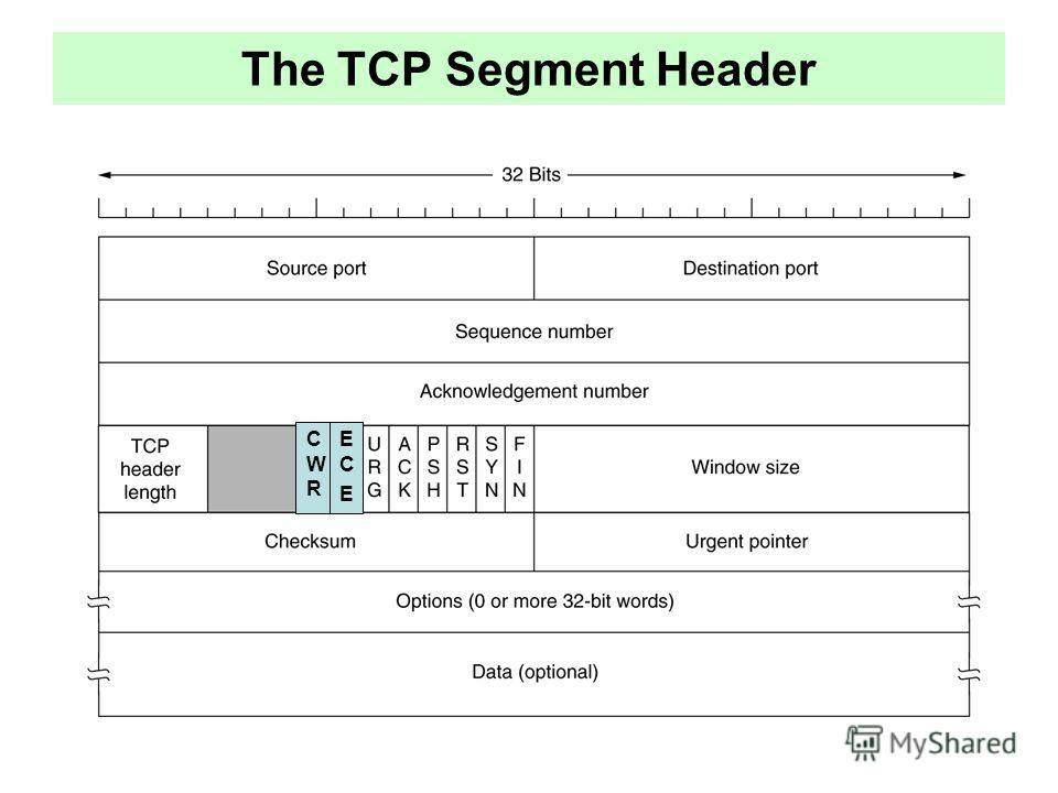 The TCP Segment Header CWRCWR ECEECE