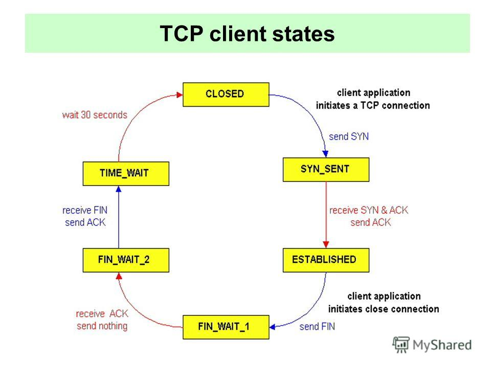 TCP client states