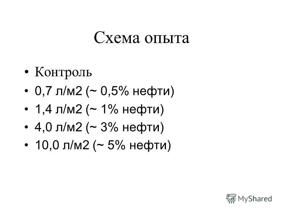 Схема опыта Контроль 0,7 л/м2 (~ 0,5% нефти) 1,4 л/м2 (~ 1% нефти) 4,0 л/м2 (~ 3% нефти) 10,0 л/м2 (~ 5% нефти)