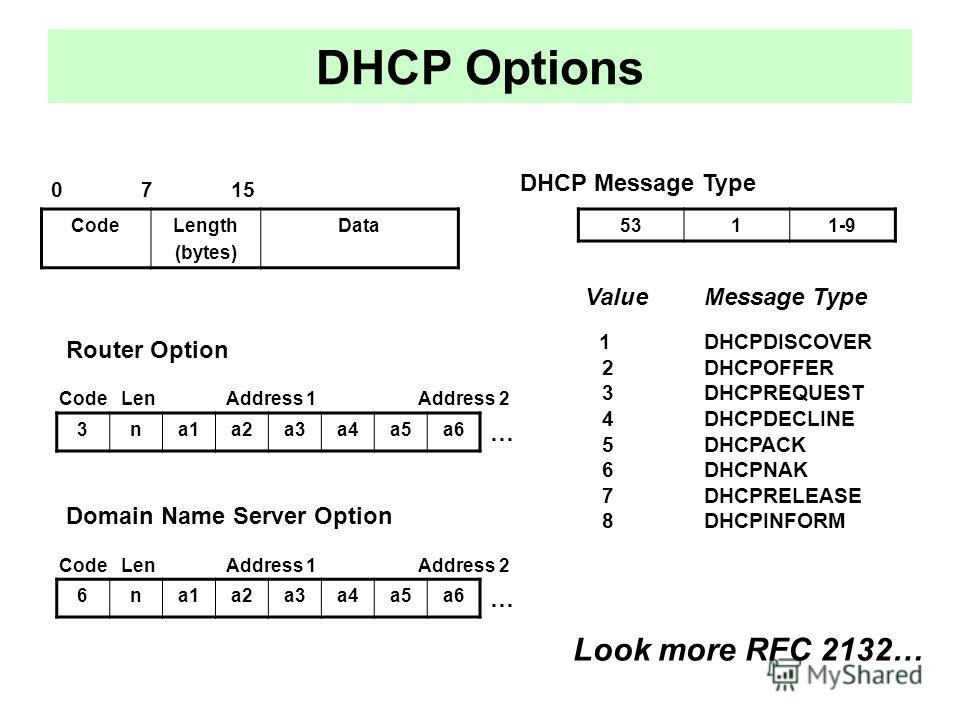 DHCP Options CodeLength (bytes) Data 5311-9 6na1a2a3a4a5a6 DHCP Message Type 0 7 15 Value Message Type 1 DHCPDISCOVER 2 DHCPOFFER 3 DHCPREQUEST 4 DHCPDECLINE 5 DHCPACK 6 DHCPNAK 7 DHCPRELEASE 8 DHCPINFORM Router Option Domain Name Server Option 3na1a