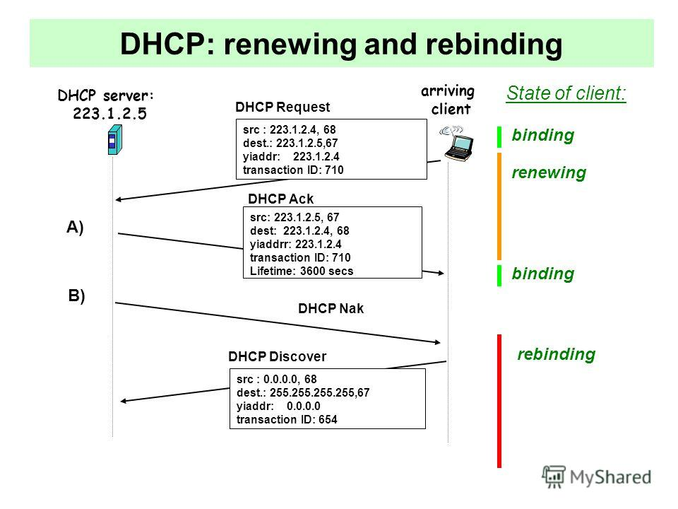 DHCP: renewing and rebinding DHCP server: 223.1.2.5 arriving client DHCP Request src : 223.1.2.4, 68 dest.: 223.1.2.5,67 yiaddr: 223.1.2.4 transaction ID: 710 DHCP Ack DHCP Nak src: 223.1.2.5, 67 dest: 223.1.2.4, 68 yiaddrr: 223.1.2.4 transaction ID: