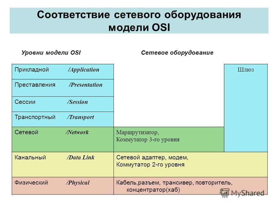 Соответствие сетевого оборудования модели OSI Прикладной / Application Шлюз Преставления / Presentation Сессии /Session Транспортный /Transport Сетевой /Network Маршрутизатор, Коммутатор 3-го уровня Канальный /Data Link Сетевой адаптер, модем, Коммут