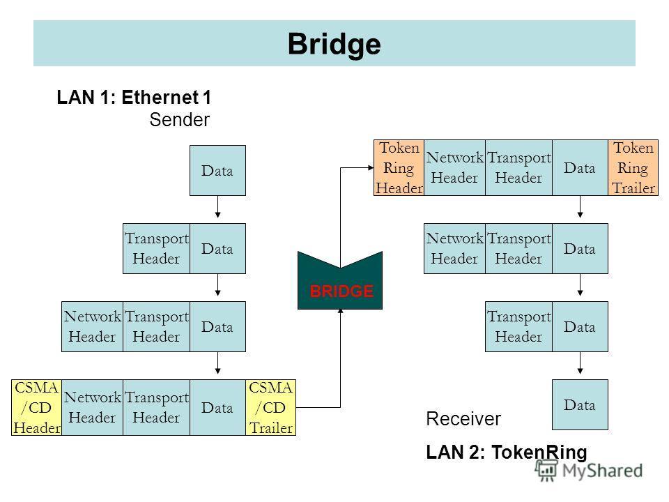 Bridge Data Token Ring Trailer Transport Header Network Header Token Ring Header Data Transport Header Network Header Data Transport Header Network Header Data Transport Header Data Transport Header Data LAN 1: Ethernet 1 Sender Receiver LAN 2: Token