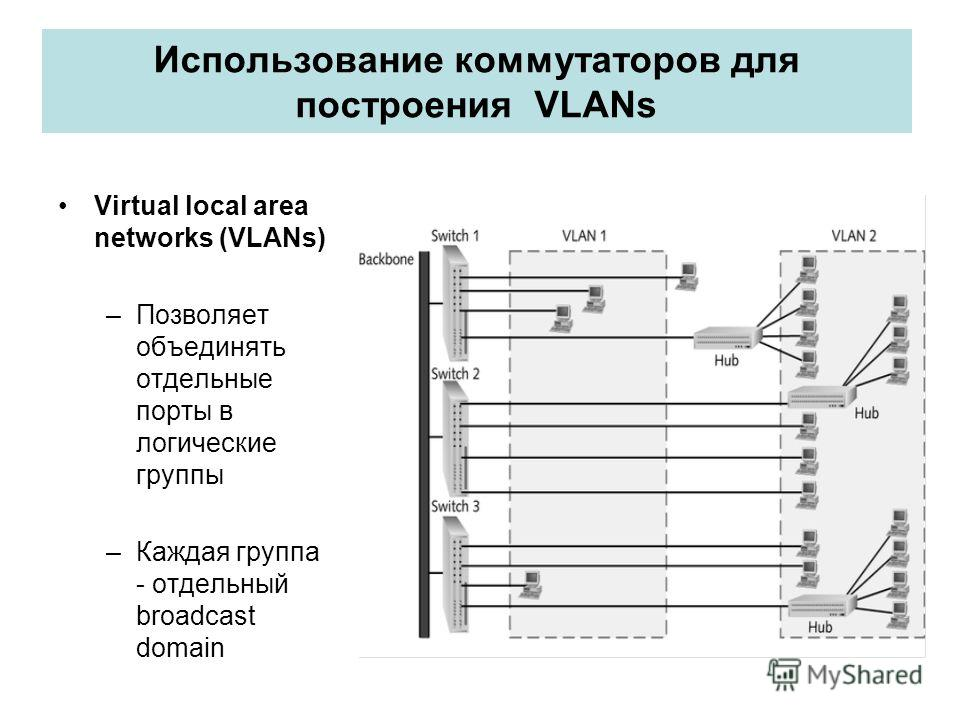 Использование коммутаторов для построения VLANs Virtual local area networks (VLANs) –Позволяет объединять отдельные порты в логические группы –Каждая группа - отдельный broadcast domain