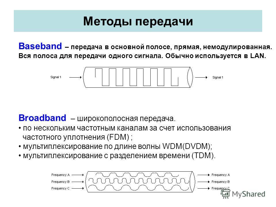 Методы передачи Baseband – передача в основной полосе, прямая, немодулированная. Вся полоса для передачи одного сигнала. Обычно используется в LAN. Broadband – широкополосная передача. по нескольким частотным каналам за счет использования частотного
