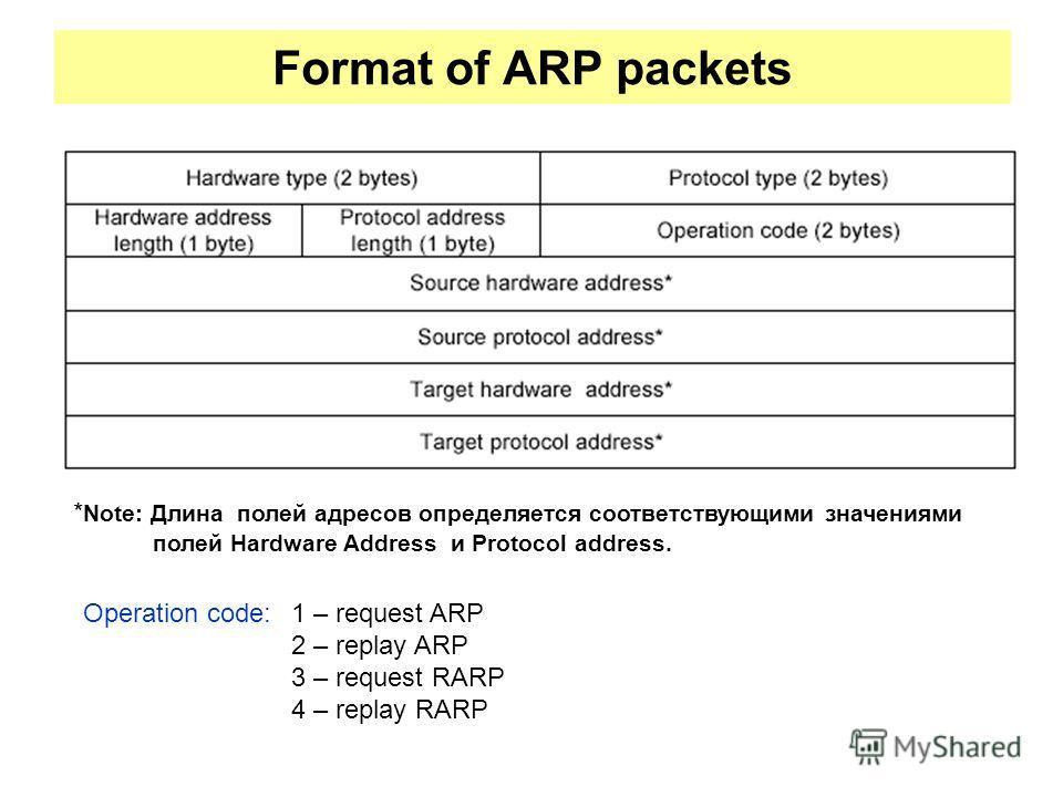 Format of ARP packets * Note: Длина полей адресов определяется соответствующими значениями полей Hardware Address и Protocol address. Operation code:1 – request ARP 2 – replay ARP 3 – request RARP 4 – replay RARP
