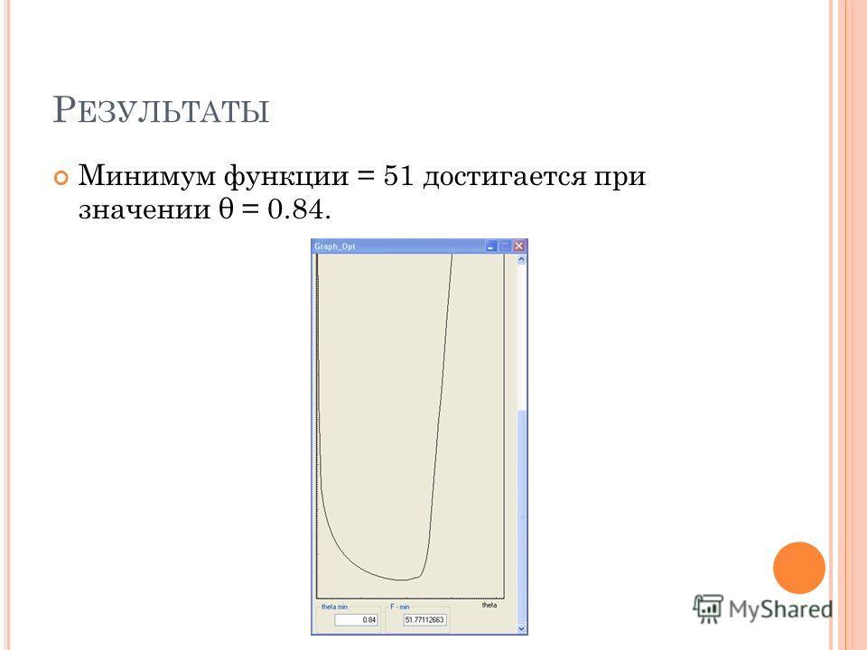 Р ЕЗУЛЬТАТЫ Минимум функции = 51 достигается при значении θ = 0.84.