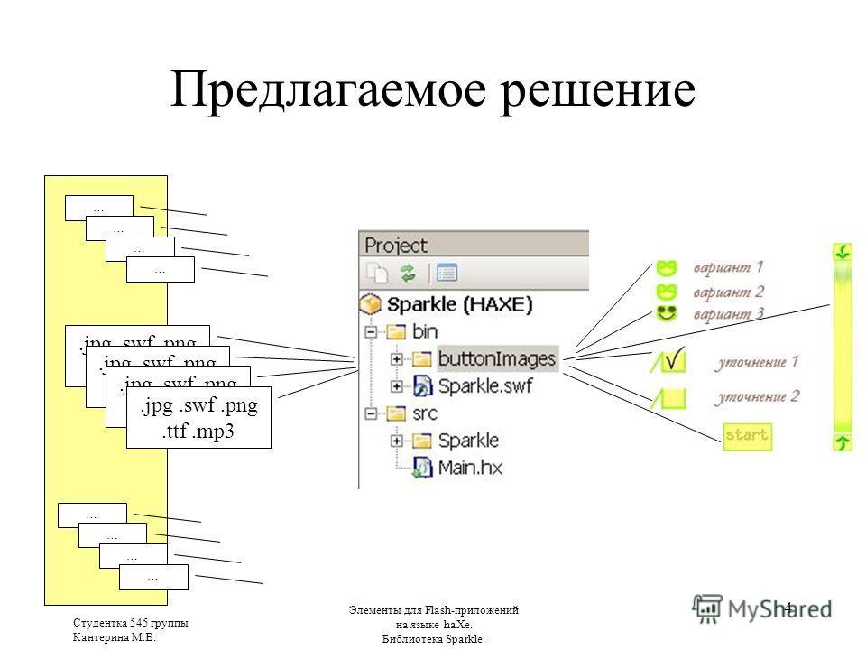 Студентка 545 группы Кантерина М.В. Элементы для Flash-приложений на языке haXe. Библиотека Sparkle. 4 Предлагаемое решение ….jpg.swf.png.ttf.mp3 … … … … … … …