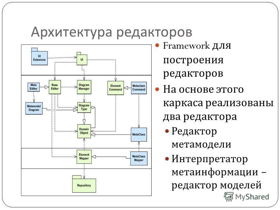 Архитектура редакторов Framework для построения редакторов На основе этого каркаса реализованы два редактора Редактор метамодели Интерпретатор метаинформации – редактор моделей