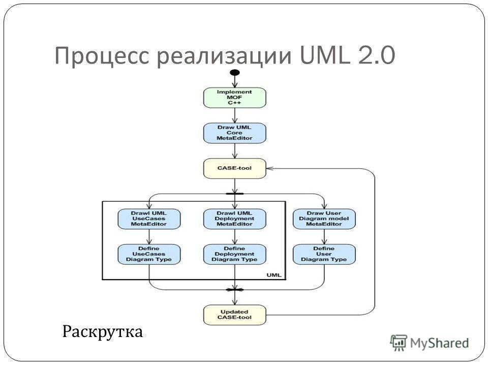 Процесс реализации UML 2.0 Раскрутка
