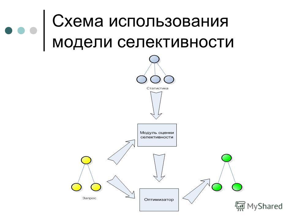 Схема использования модели селективности