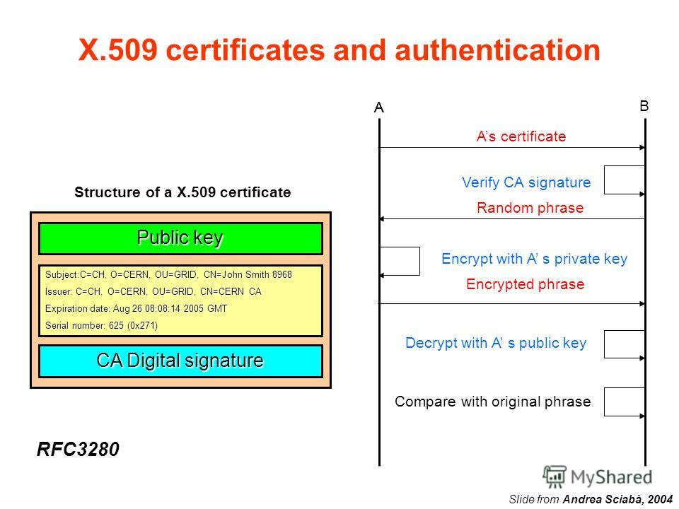 X.509 certificates and authentication A B As certificate A Verify CA signature Random phrase Encrypt with A s private key Encrypted phrase Decrypt with A s public key Compare with original phrase Public key Subject:C=CH, O=CERN, OU=GRID, CN=John Smit