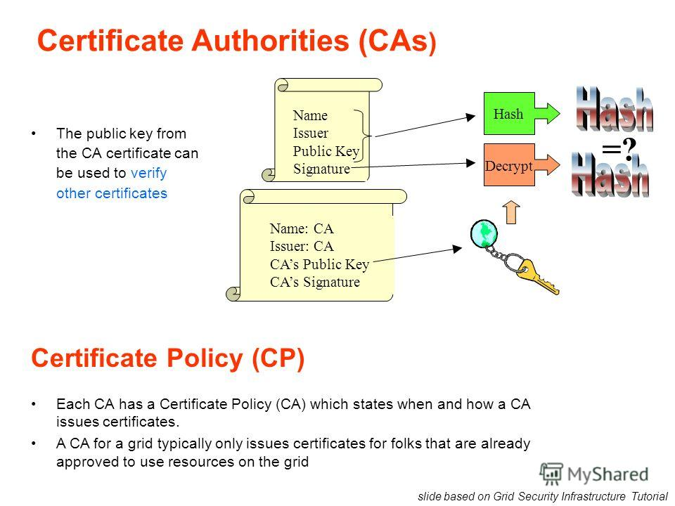 Certificate Authorities (CAs ) The public key from the CA certificate can be used to verify other certificates Name Issuer Public Key Signature Hash =? Decrypt Name: CA Issuer: CA CAs Public Key CAs Signature slide based on Grid Security Infrastructu