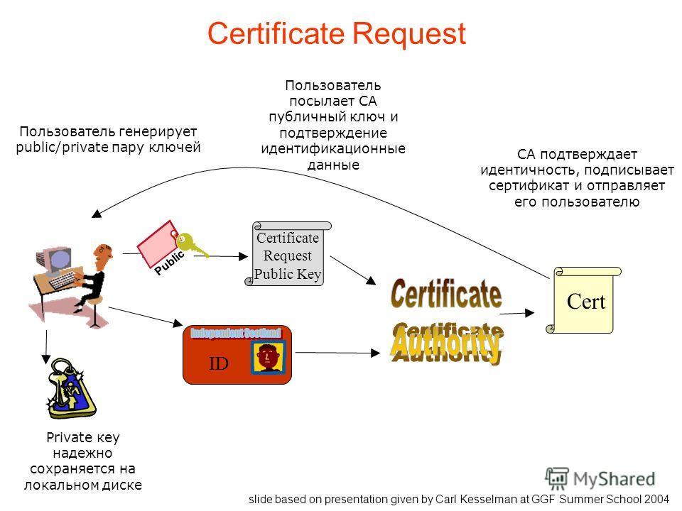 Private кey надежно сохраняется на локальном диске Certificate Request Public Key ID Cert Пользователь генерирует public/private пару ключей Пользователь посылает СА публичный ключ и подтверждение идентификационные данные CA подтверждает идентичность