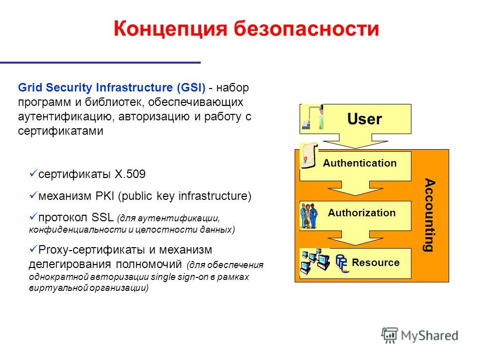Концепция безопасности Accounting User Resource Authentication Authorization Grid Security Infrastructure (GSI) - набор программ и библиотек, обеспечивающих аутентификацию, авторизацию и работу с сертификатами сертификаты X.509 механизм PKI (public k
