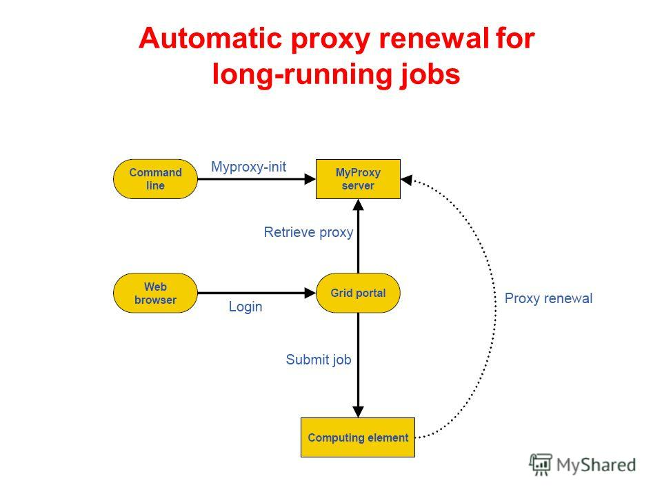 Automatic proxy renewal for long-running jobs