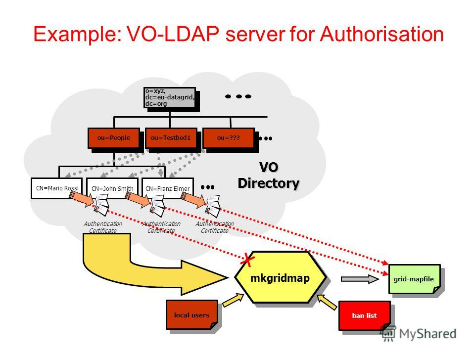 Example: VO-LDAP server for Authorisation mkgridmap grid-mapfile VO Directory CN=Mario Rossi o=xyz, dc=eu-datagrid, dc=org CN=Franz ElmerCN=John Smith Authentication Certificate ou=Peopleou=Testbed1ou=??? local users ban list