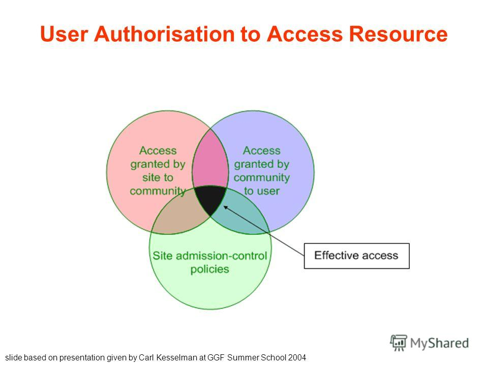 User Authorisation to Access Resource slide based on presentation given by Carl Kesselman at GGF Summer School 2004