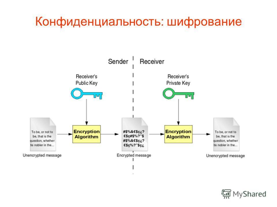 Конфиденциальность: шифрование