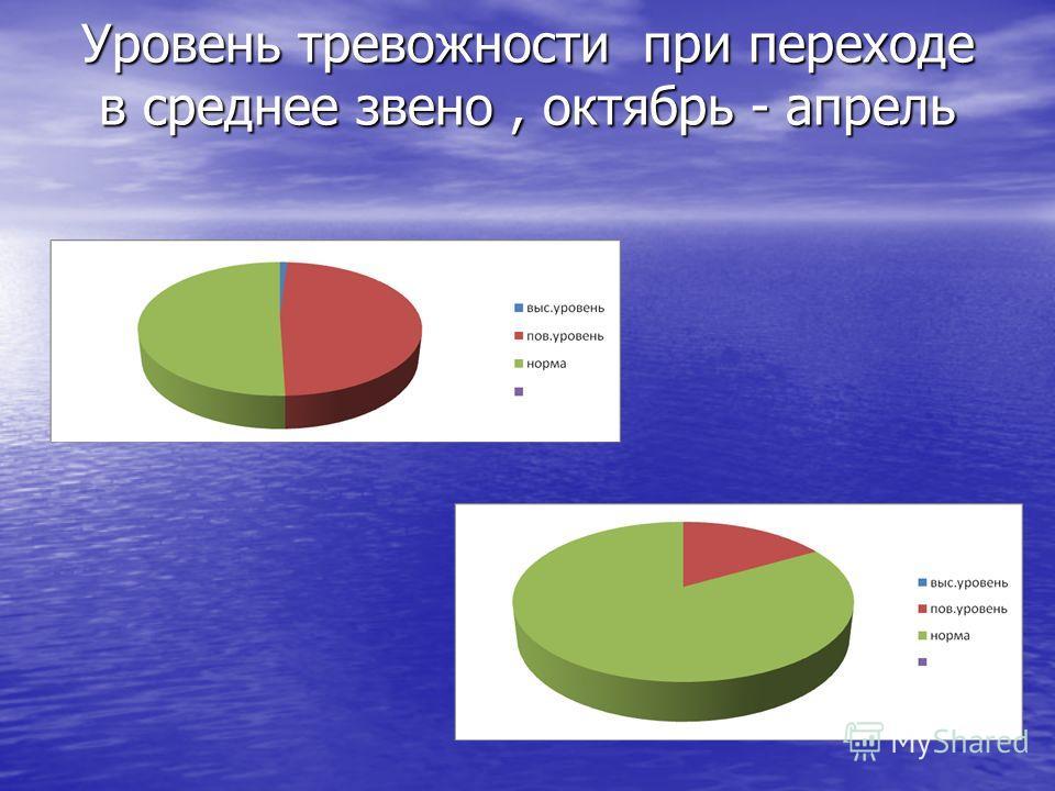 Уровень тревожности при переходе в среднее звено, октябрь - апрель