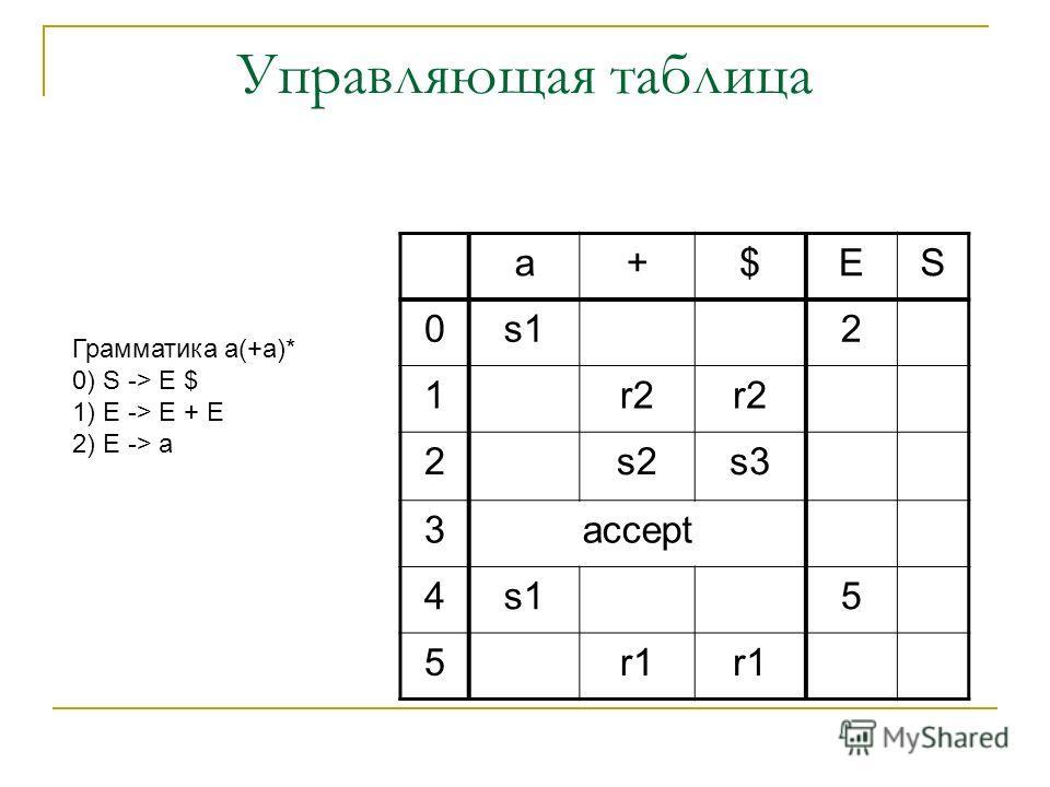 Управляющая таблица a+$ES 0s12 1r2 2s2s3 3accept 4s15 5r1 Грамматика a(+a)* 0) S -> E $ 1) E -> E + E 2) E -> a