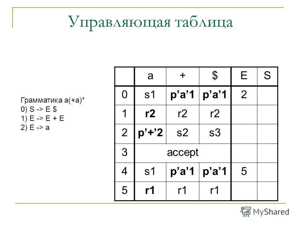 Управляющая таблица a+$ES 0s1pa1 2 1r2 2p+2s2s3 3accept 4s1pa1 5 5r1 Грамматика a(+a)* 0) S -> E $ 1) E -> E + E 2) E -> a