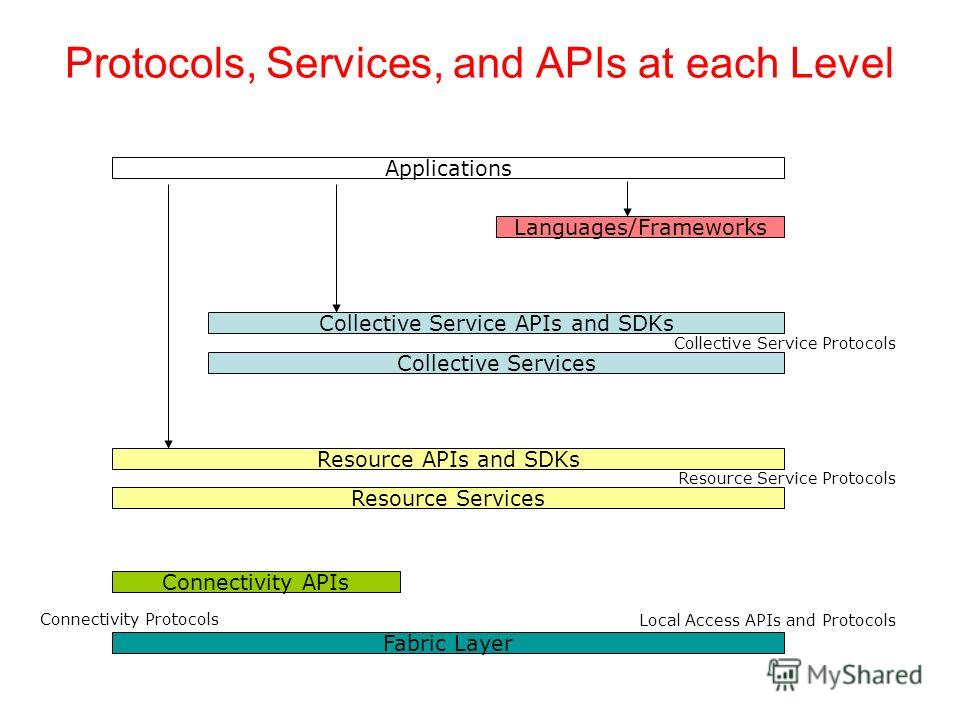 Protocols, Services, and APIs at each Level Languages/Frameworks Fabric Layer Applications Local Access APIs and Protocols Collective Service APIs and SDKs Collective Services Collective Service Protocols Resource APIs and SDKs Resource Services Reso