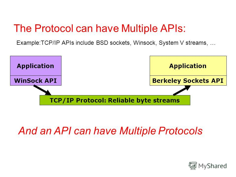 The Protocol can have Multiple APIs: Example:TCP/IP APIs include BSD sockets, Winsock, System V streams, … TCP/IP Protocol: Reliable byte streams WinSock APIBerkeley Sockets API Application And an API can have Multiple Protocols