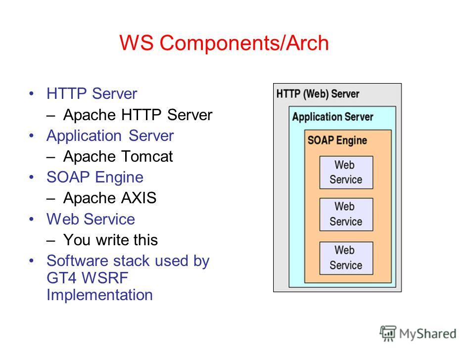 WS Components/Arch HTTP Server –Apache HTTP Server Application Server –Apache Tomcat SOAP Engine –Apache AXIS Web Service –You write this Software stack used by GT4 WSRF Implementation