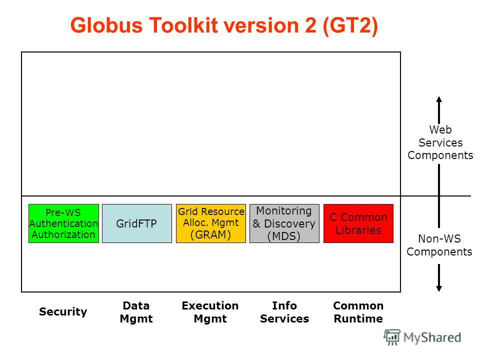 Non-WS Components Pre-WS Authentication Authorization GridFTP C Common Libraries Globus Toolkit version 2 (GT2) Grid Resource Alloc. Mgmt (GRAM) Monitoring & Discovery (MDS) Web Services Components Data Mgmt Security Common Runtime Execution Mgmt Inf