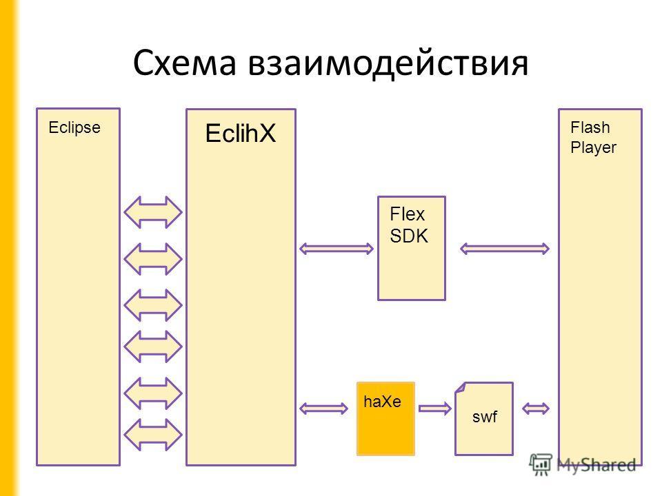 Схема взаимодействия EclihX Flash Player Flex SDK swf Eclipse haXe