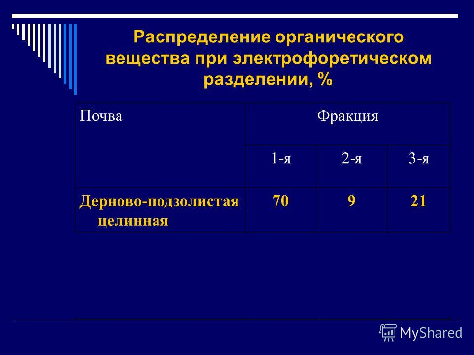 Распределение органического вещества при электрофоретическом разделении, % ПочваФракция 1-я2-я3-я Дерново-подзолистая целинная 70921 Дерново-подзолистая окультуренная 66430 Чернозем73324