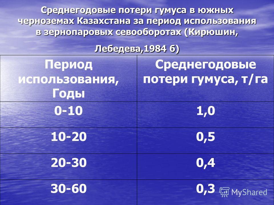 Среднегодовые потери гумуса в южных черноземах Казахстана за период использования в зернопаровых севооборотах (Кирюшин, Лебедева,1984 б) Период использования, Годы Среднегодовые потери гумуса, т/га 0-101,0 10-200,5 20-300,4 30-600,3
