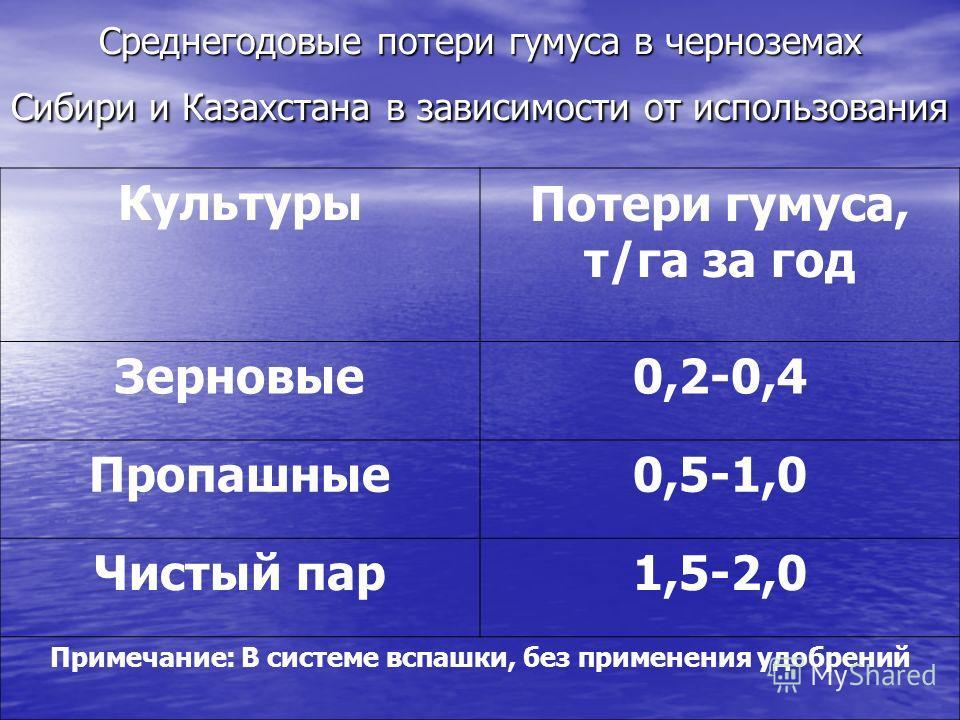 Среднегодовые потери гумуса в черноземах Сибири и Казахстана в зависимости от использования КультурыПотери гумуса, т/га за год Зерновые0,2-0,4 Пропашные0,5-1,0 Чистый пар1,5-2,0 Примечание: В системе вспашки, без применения удобрений