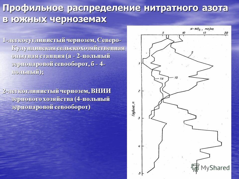 Профильное распределение нитратного азота в южных черноземах 1-легкосуглинистый чернозем, Северо- Кулундинская сельскохозяйственная опытная станция (а - 2-польный зернопаровой севооборот, б - 4- польный); 2-легкоглинистый чернозем, ВНИИ зернового хоз