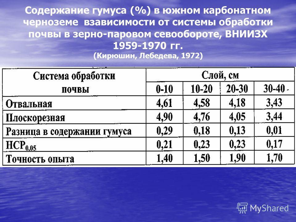Содержание гумуса (%) в южном карбонатном черноземе взависимости от системы обработки почвы в зерно-паровом севообороте, ВНИИЗХ 1959-1970 гг. (Кирюшин, Лебедева, 1972)