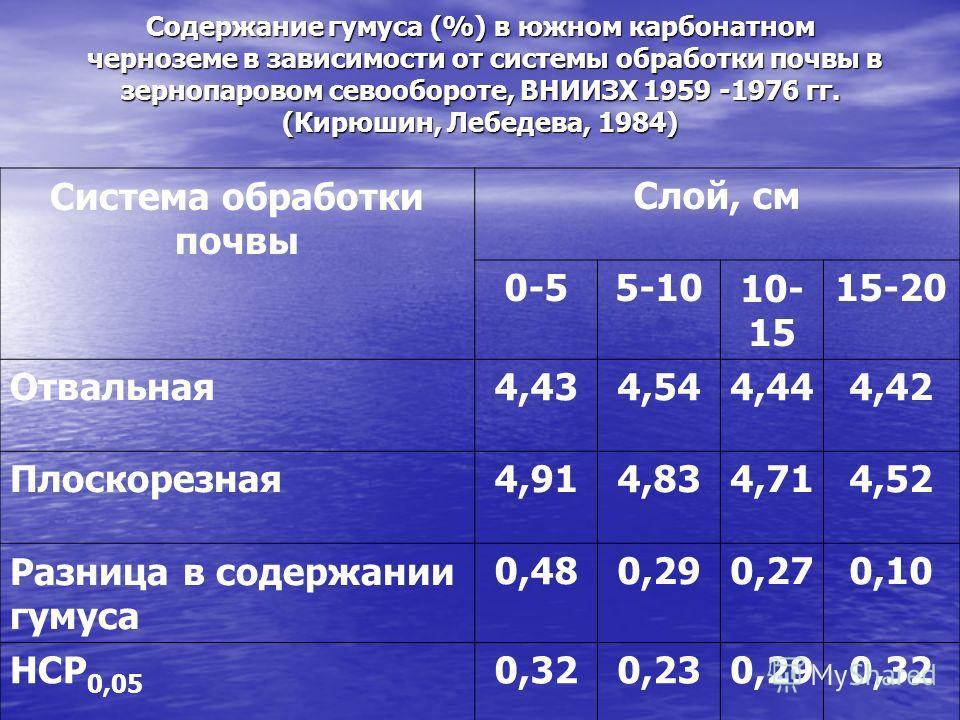 Содержание гумуса (%) в южном карбонатном черноземе в зависимости от системы обработки почвы в зернопаровом севообороте, ВНИИЗХ 1959 -1976 гг. (Кирюшин, Лебедева, 1984) Система обработки почвы Слой, см 0-55-1010- 15 15-20 Отвальная4,434,544,444,42 Пл