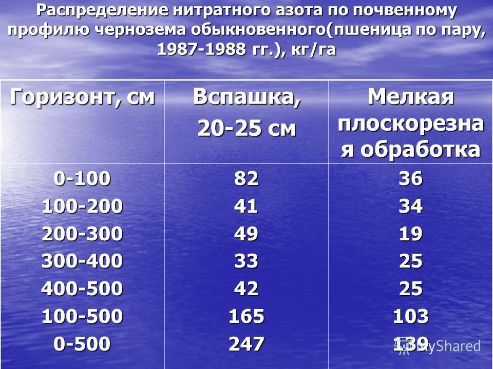 Распределение нитратного азота по почвенному профилю чернозема обыкновенного(пшеница по пару, 1987-1988 гг.), кг/га Горизонт, см Вспашка, 20-25 см Мелкая плоскорезна я обработка 0-100100-200200-300300-400400-500100-5000-500824149334216524736341925251