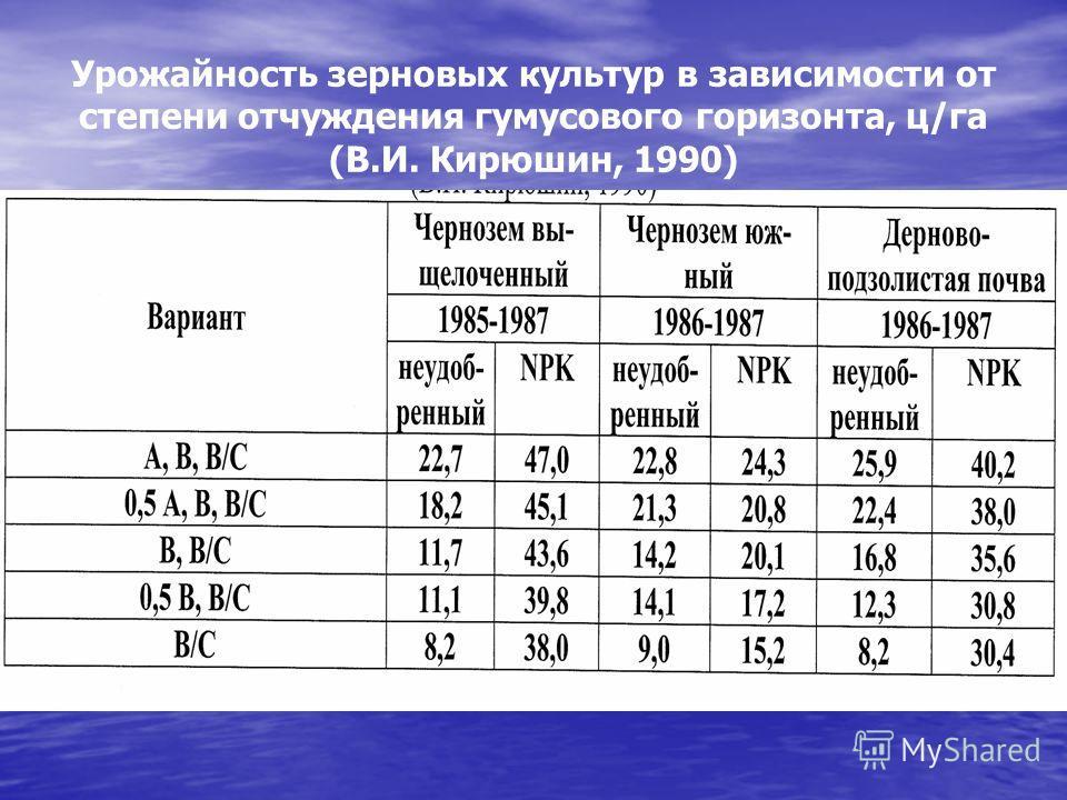 Урожайность зерновых культур в зависимости от степени отчуждения гумусового горизонта, ц/га (В.И. Кирюшин, 1990)