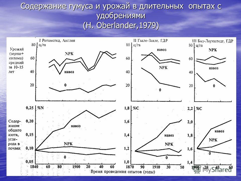 Содержание гумуса и урожай в длительных опытах с удобрениями (H. Oberlander,1979)