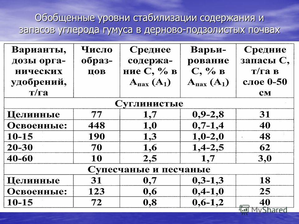 Обобщенные уровни стабилизации содержания и запасов углерода гумуса в дерново-подзолистых почвах