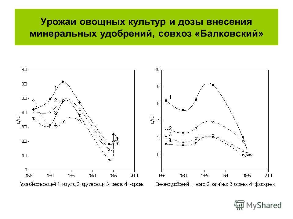 Урожаи овощных культур и дозы внесения минеральных удобрений, совхоз «Балковский»
