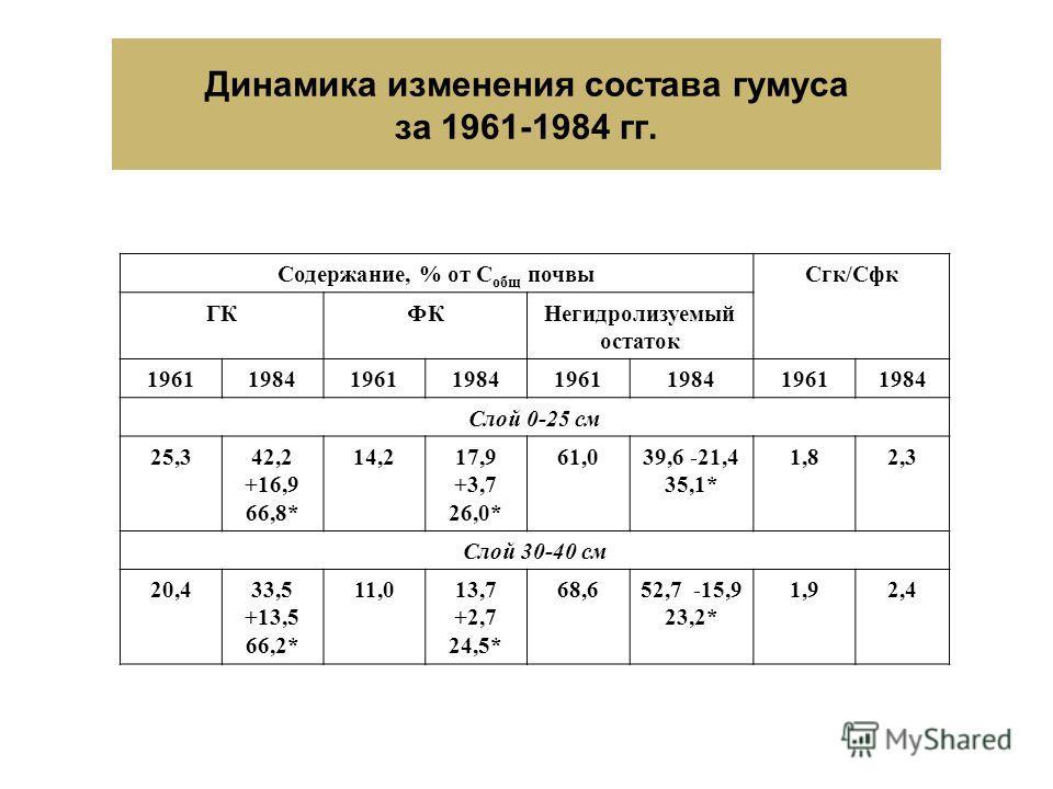 Динамика изменения состава гумуса за 1961-1984 гг. Содержание, % от С общ почвыСгк/Сфк ГКФКНегидролизуемый остаток 19611984196119841961198419611984 Слой 0-25 см 25,342,2 +16,9 66,8* 14,217,9 +3,7 26,0* 61,039,6 -21,4 35,1* 1,82,3 Слой 30-40 см 20,433