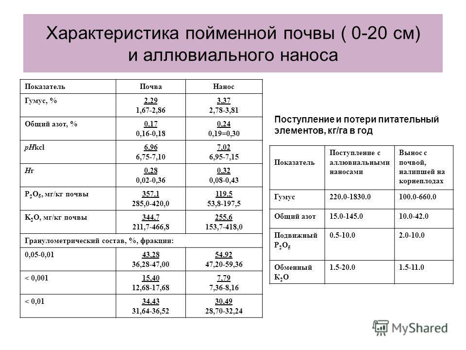 Характеристика пойменной почвы ( 0-20 см) и аллювиального наноса ПоказательПочваНанос Гумус, %2,29 1,67-2,86 3,37 2,78-3,81 Общий азот, %0,17 0,16-0,18 0,24 0,19=0,30 рНkcl6,96 6,75-7,10 7,02 6,95-7,15 НгНг0,28 0,02-0,36 0,32 0,08-0,43 P 2 O 5, мг/кг