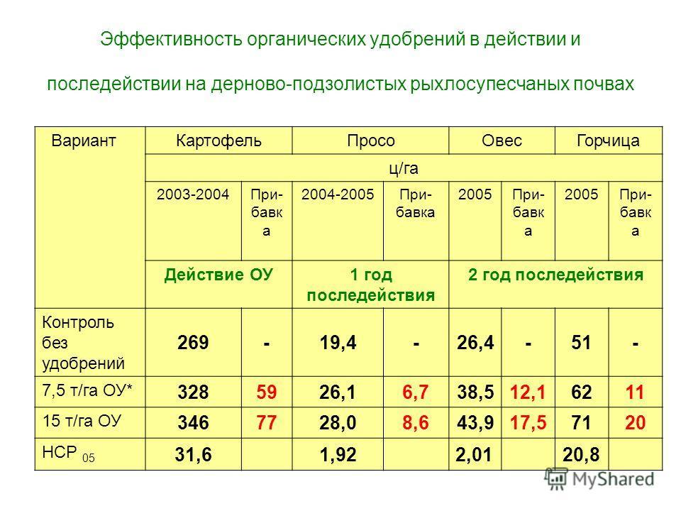 Эффективность органических удобрений в действии и последействии на дерново-подзолистых рыхлосупесчаных почвах ВариантКартофельПросоОвесГорчица ц/га 2003-2004При- бавк а 2004-2005При- бавка 2005При- бавк а 2005При- бавк а Действие ОУ1 год последействи