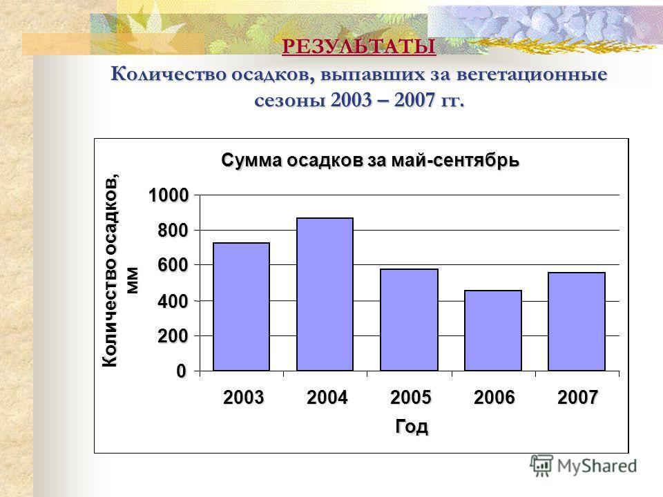 РЕЗУЛЬТАТЫ Количество осадков, выпавших за вегетационные сезоны 2003 – 2007 гг. Сумма осадков за май-сентябрь 0 200 400 600 800 1000 20032004200520062007 Год Количество осадков, мм