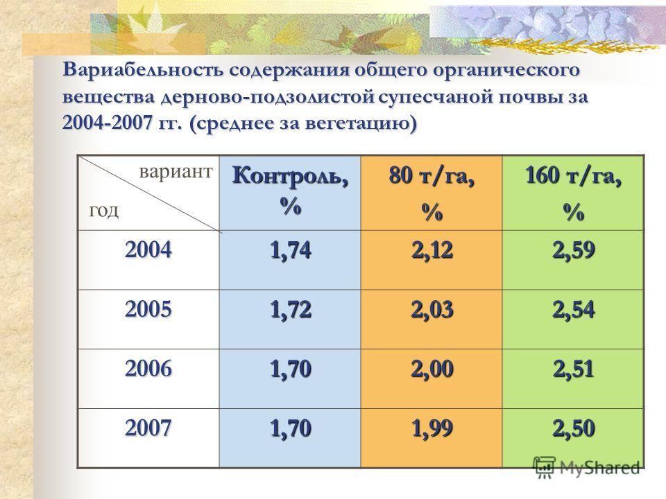 Вариабельность содержания общего органического вещества дерново-подзолистой супесчаной почвы за 2004-2007 гг. (среднее за вегетацию) Контроль, % 80 т/га, % 160 т/га, % 20041,742,122,59 20051,722,032,54 20061,702,002,51 20071,701,992,50 вариант год